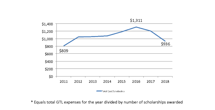 new scholarships fees by year