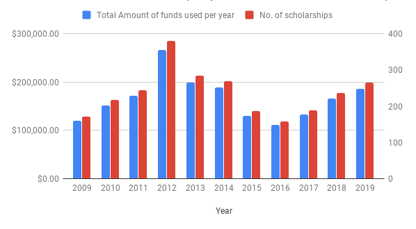 Final Total amount of funds used per year & Number of scholarships