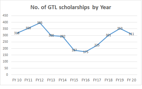 GTL scholarships by year_2020